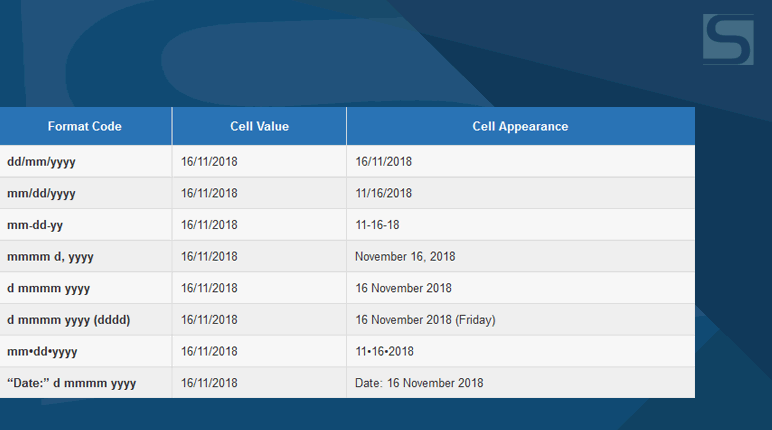Excel Custom Date Formats