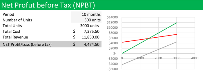 Net Profit Before Tax