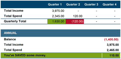 Family Budget Planner Results - Screenshot