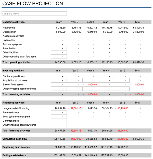 Printables Cash Flow Projection Worksheet 5 year financial plan free template for excel projection