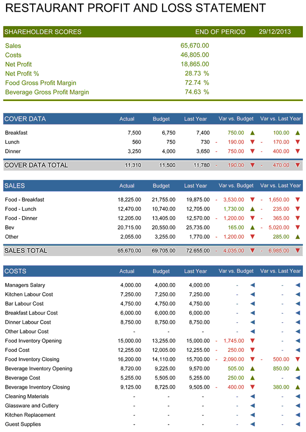 Restaurant Profit And Loss Statement  Excel Profit Loss Template