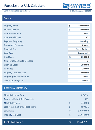 Foreclosure Risk Calculator Screenshot